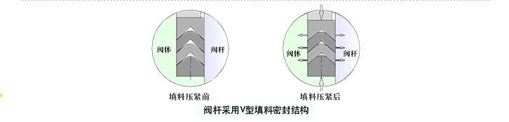 气动浮动球阀阀杆结构